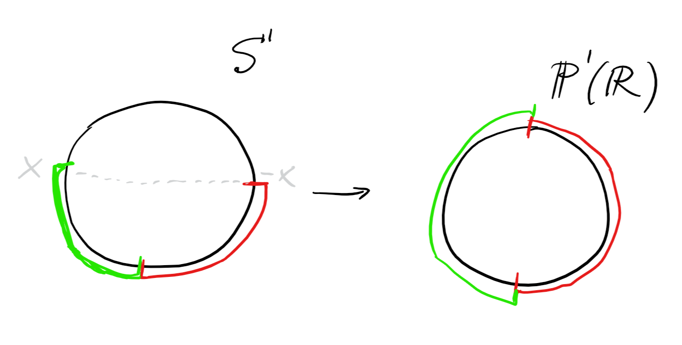 Diagram of the projection $p\from S^1 \to \PP^1(\RR)$